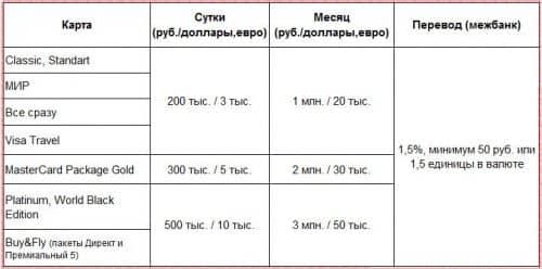 Лимиты на снятие наличных и переводы