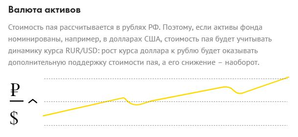 валюта активов