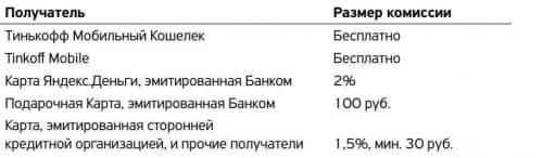 Перевести с карты Сбербанк на карту Тинькофф без комиссии