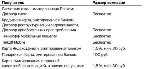 Комиссия за перевод на карту другого банка