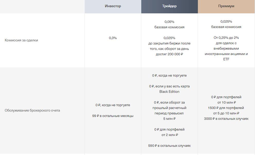 Стоимость обслуживания брокерского счета в Тинькофф